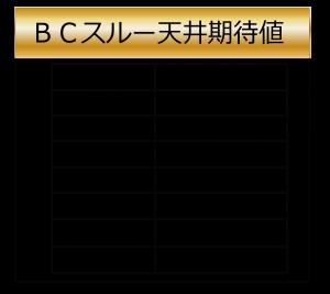天井期待値2-バジリスク絆