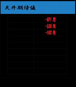 天井期待値-サラリーマン金太郎