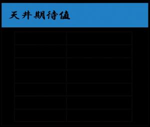 天井期待値-バジリスク2