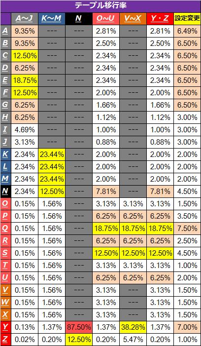 バジリスク絆テーブル移行率1